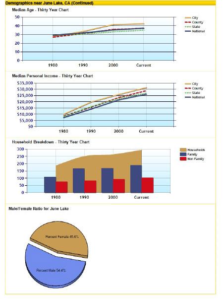 June Lake Area Info.pdf-4